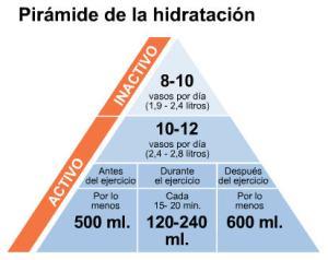 piramide_de_la_hidratacion_0