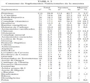 tabla suplementos mas consumidos