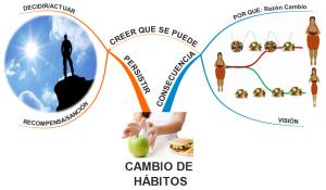 CAMBIO HABITOS