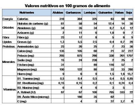 legumbres-nutrientes